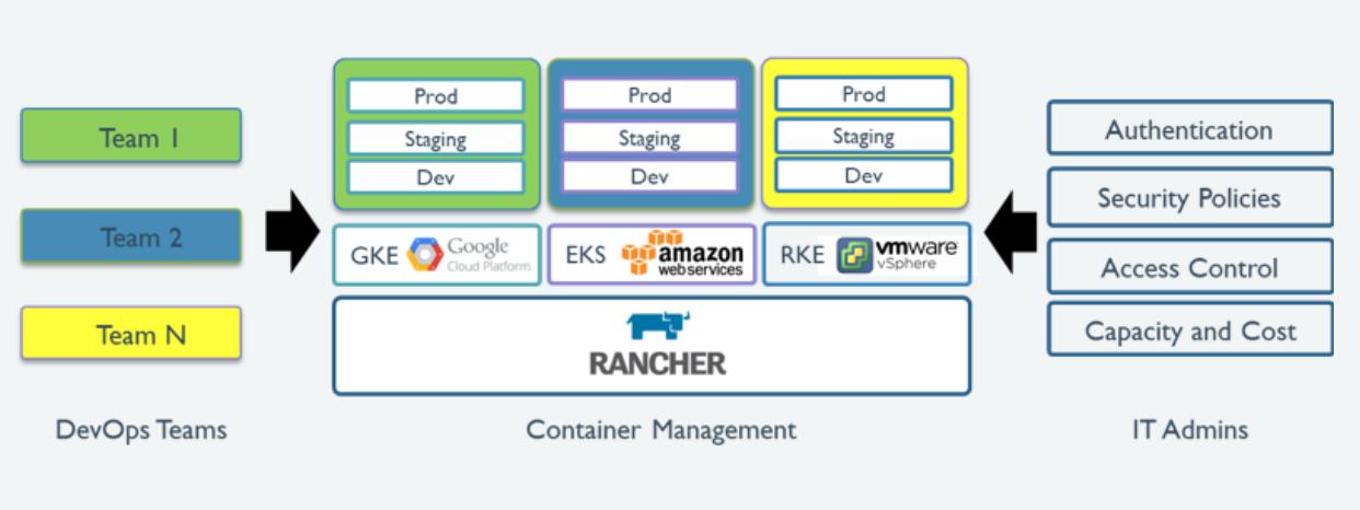 Rancher มีโครงสร้างในการทำงานอย่างไร ?