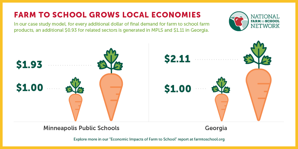 Diagram showing that for every additional dollar of final demand for farm to school farm products, an additional $0.93 for related sectors is generated in Minneapolis and $1.11 in Georgia.