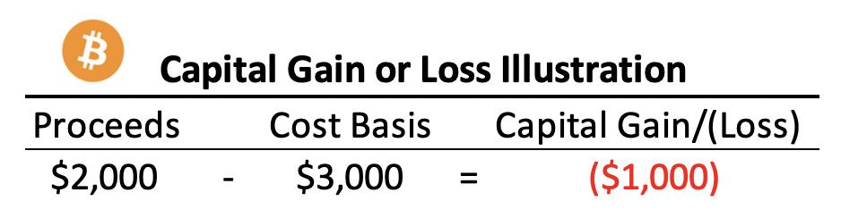 capital gain or loss illustration