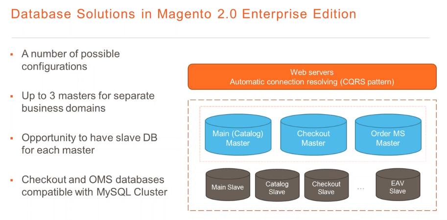 Database in Magento 2 Enterprise Edition