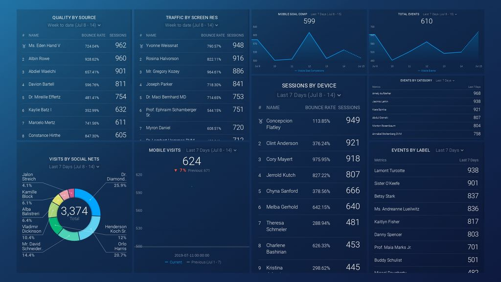 15 Google Analytics Dashboards That Have Helped 1mm People