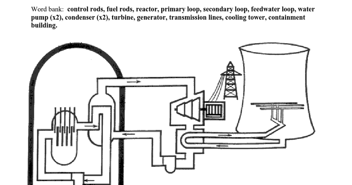 diagram of a nuclear reactor