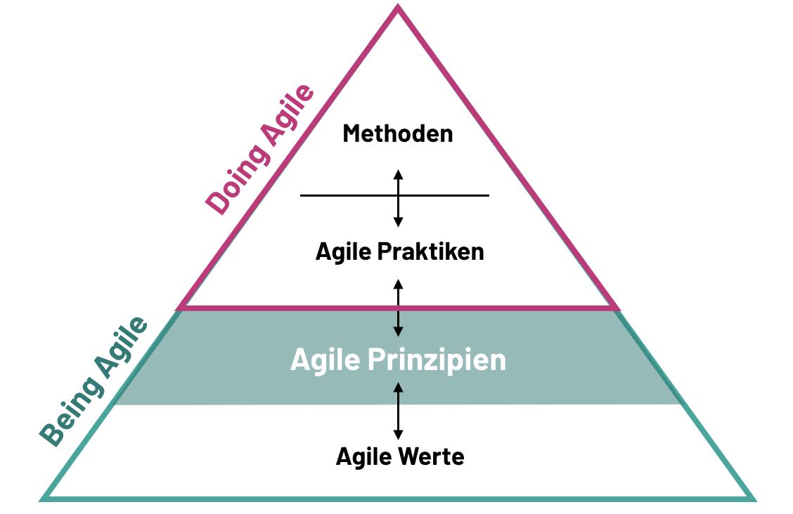 Die agile Pyramide verdeutlicht das Zusammenspiel zwischen agilen Prinzipien, Werten, Praktiken und agilen Methoden