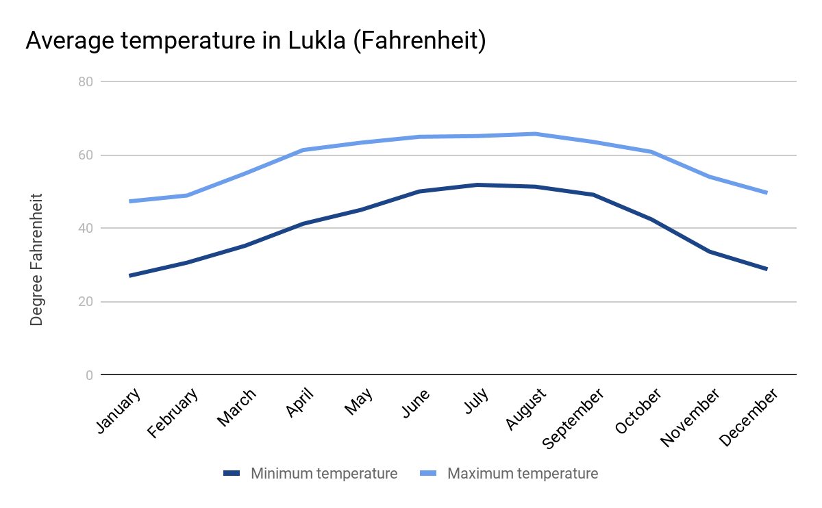 Graph showing average temperatures for Lukla in Fahrenheit