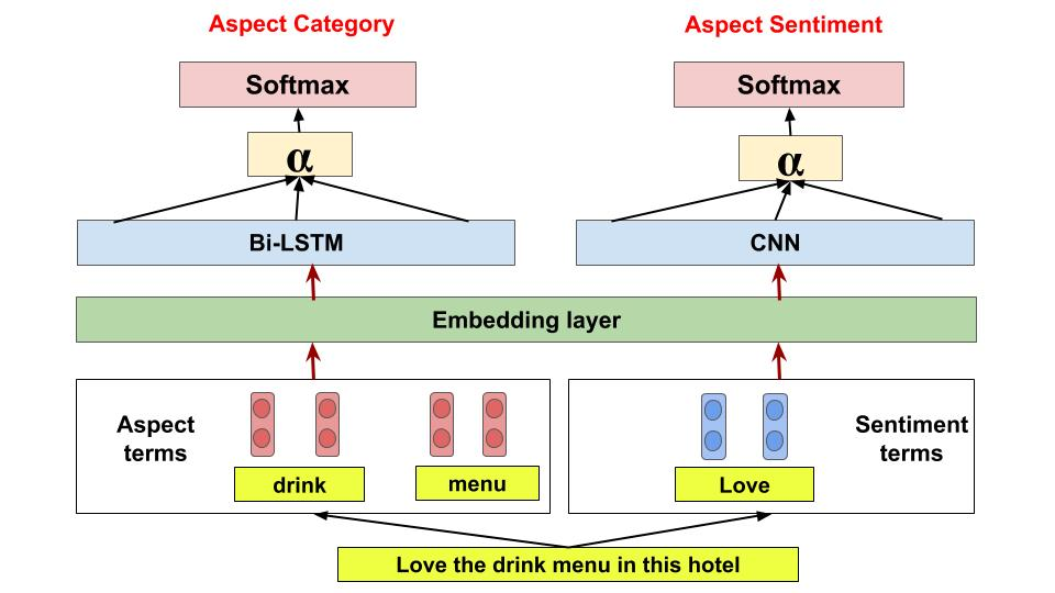 Classifier models sentiment analysis