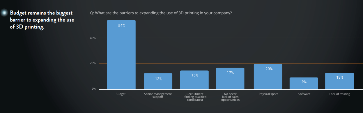Screenshot from Sculpteo's The State of 3D Printing 2020 report. Image via 3YOURMIND.