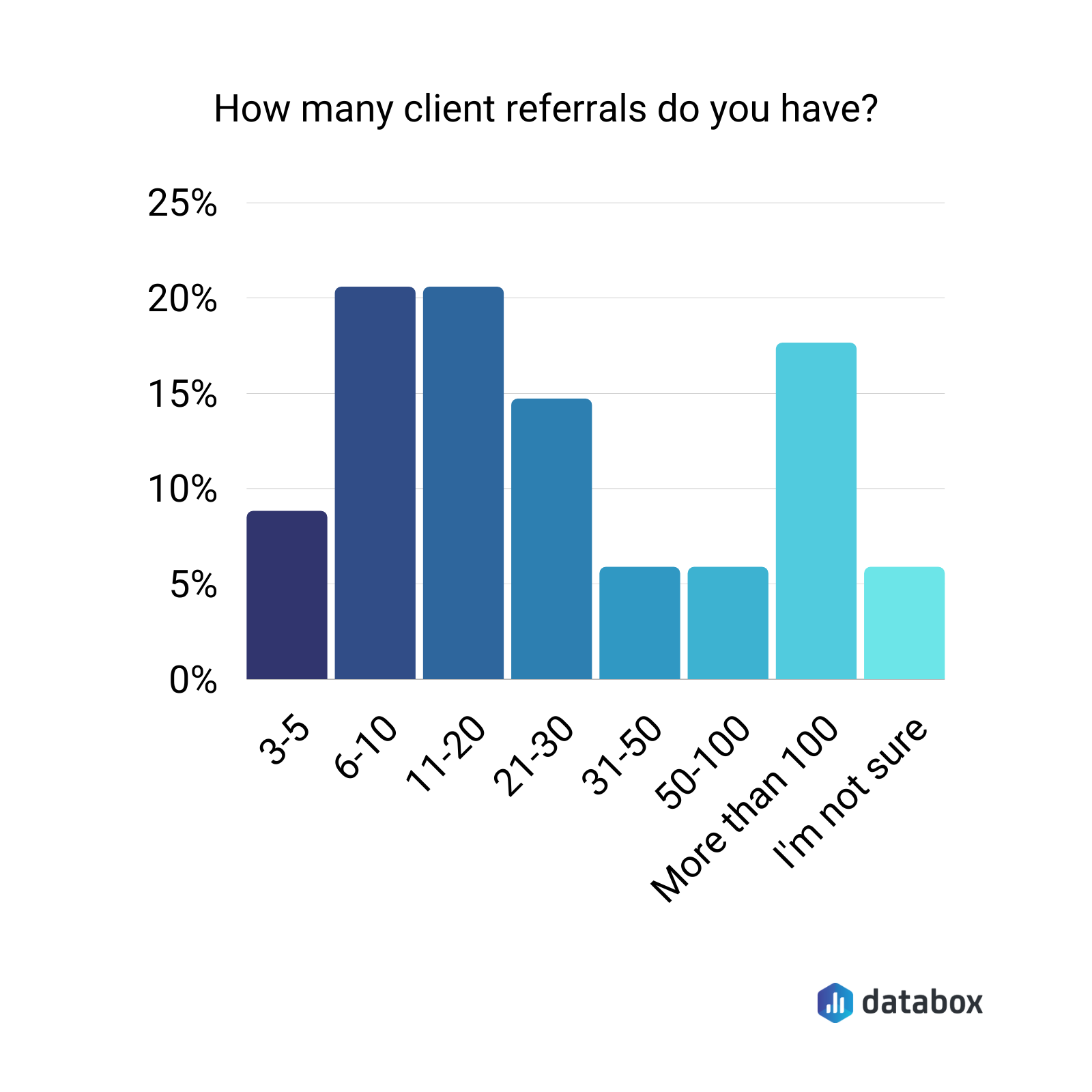 How many client referrals do you have?