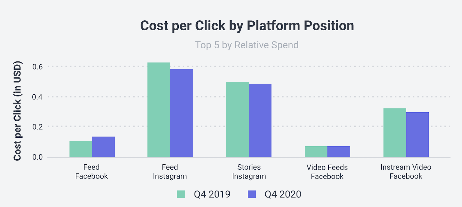 instagram vs facebook ads cost