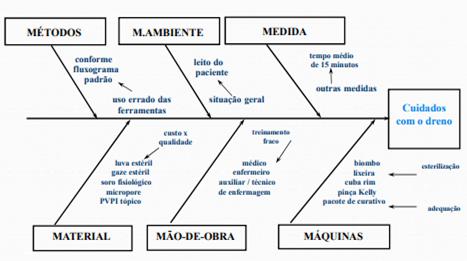 Exemplo de Diagrama de Ishikawa
