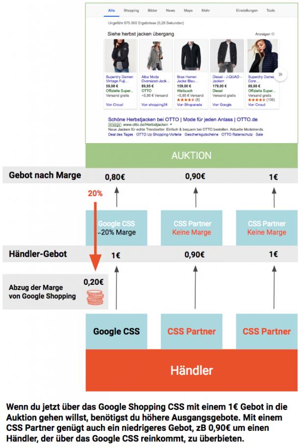 Der Margen-Vorteil mit Google CSS Partner