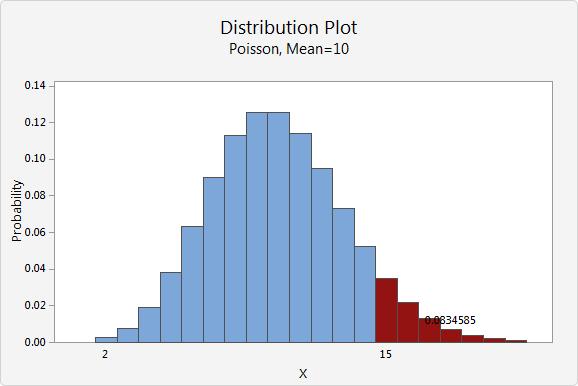 https://support.minitab.com/en-us/minitab-express/1/distribution_plot_poisson_shade_right_tail.xml_Graph_cmd1o1.png