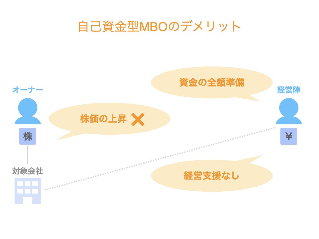 自己資金型MBOのデメリット