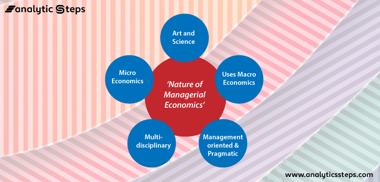 The image contains a diagram that shows the Nature of Managerial Economics.