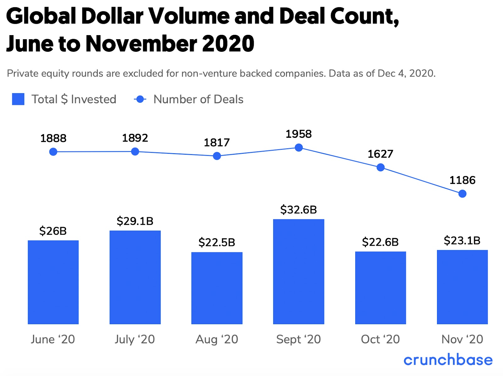chart with global dollar volume and deal count from June to November 2020