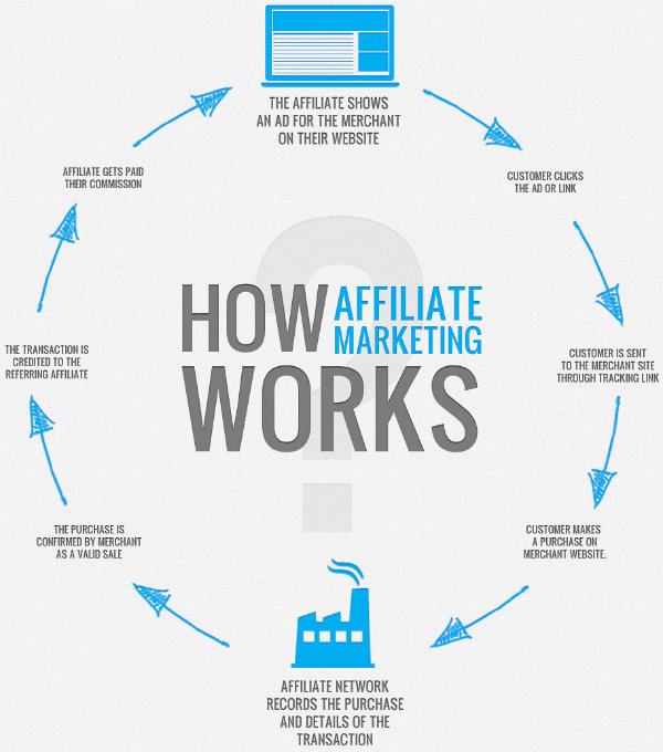 What Is Affiliate Marketing? The Basic Business Model