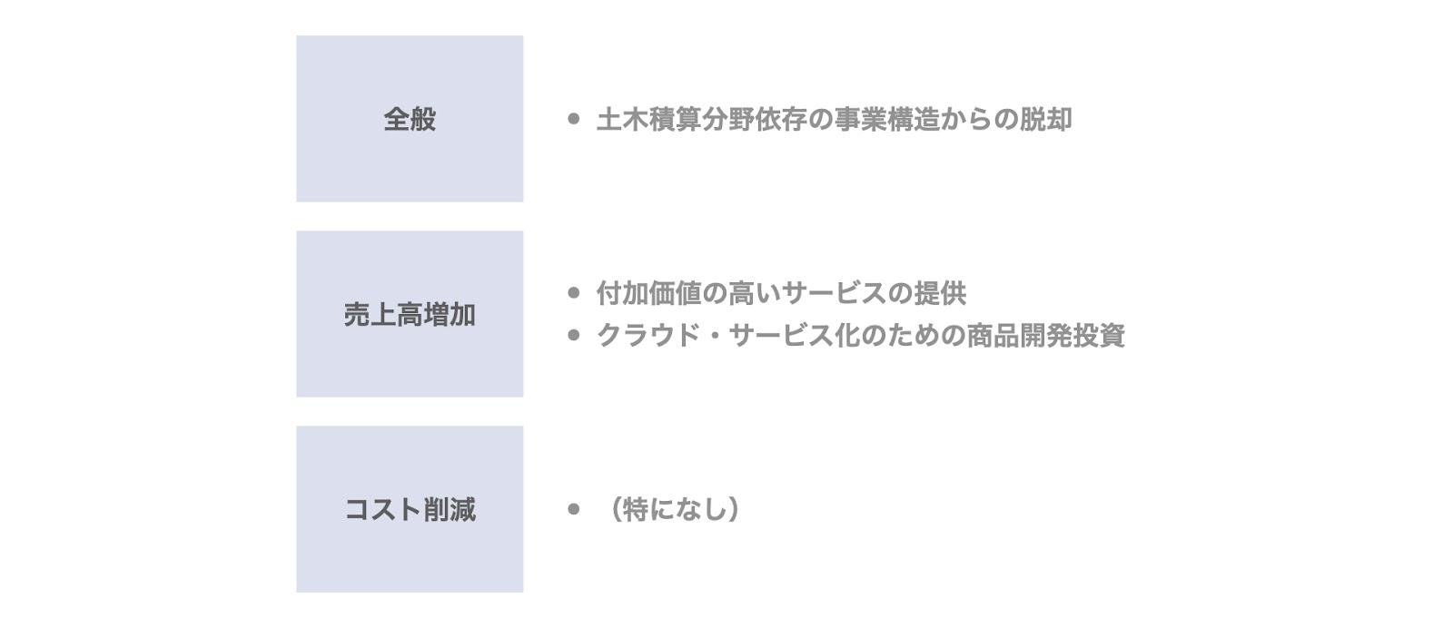 事例1. ビーイングのデットMBO(三重銀行)の非公開化後の経営方針