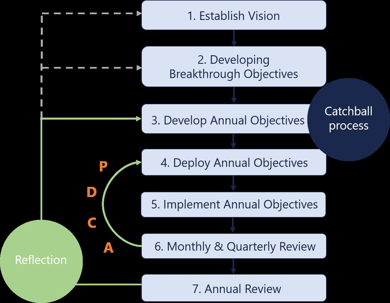 Strategic Planning Model Hoshin Planning