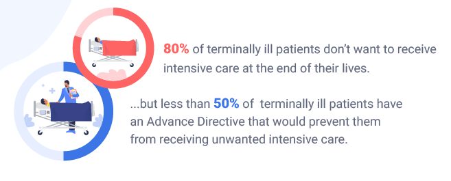 percentage statistics on advance directives