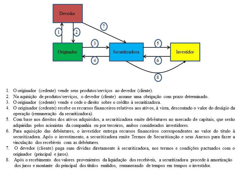 organograma securitização de recebíveis