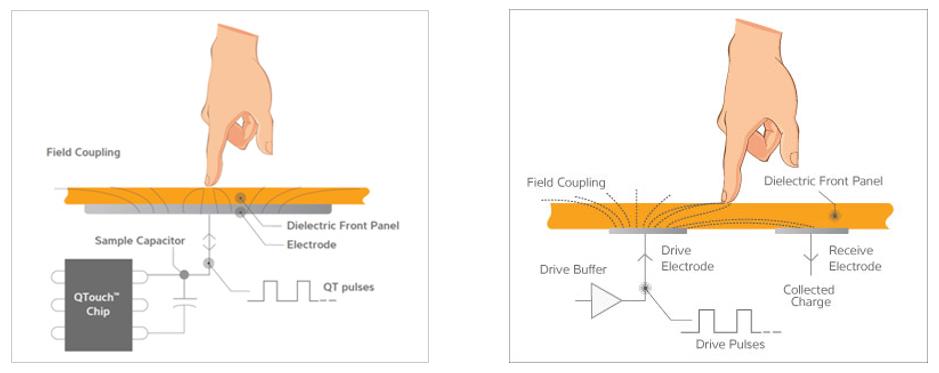 capacitive-touch-sErfassung durch einen kapazitiven Berührungssensor mit einem Eigenkapazitätssensor (links) und Gegenkapazitätssensoren (rechts)ensor-technology-examples