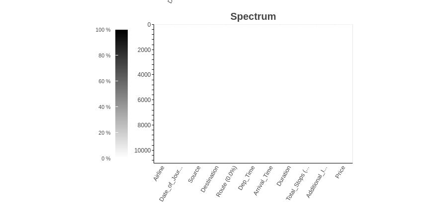 Lazy Prediction spectrum
