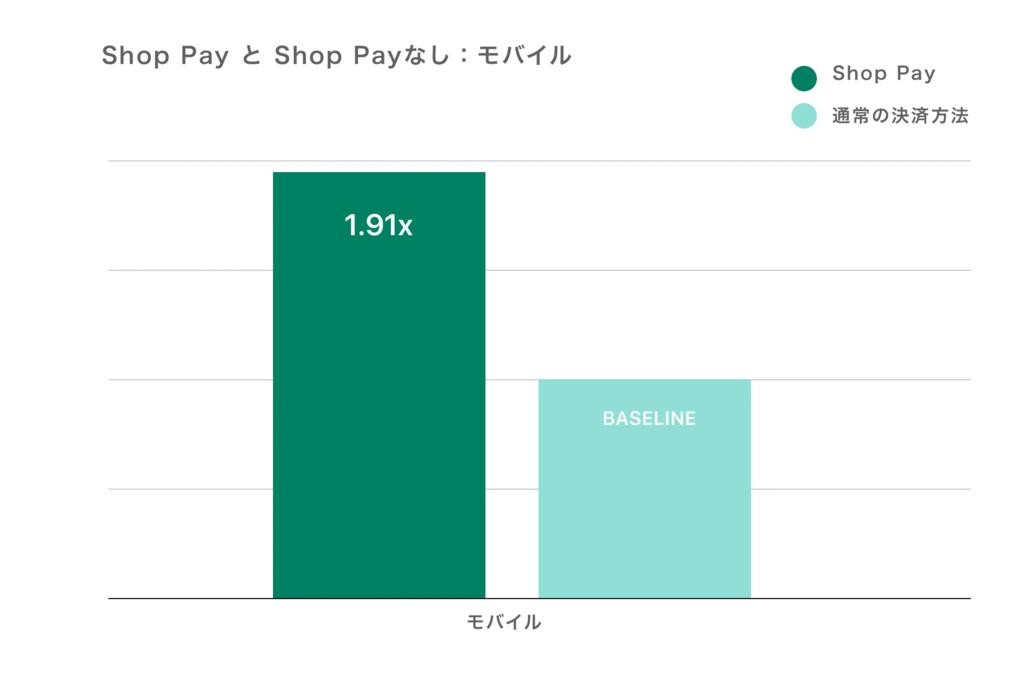 Shop Pay比較モバイル