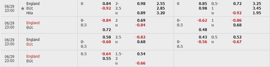 Tỷ lệ kèo Anh vs Đức theo nhà cái W88