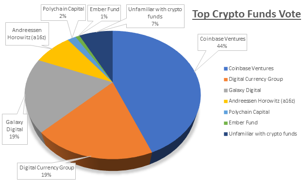 Results of Top Crypto Funds Vote