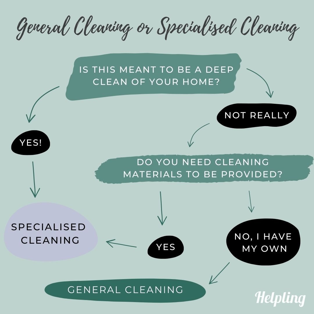 general cleaning vs specialised cleaning - flowchart