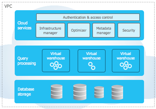 Snowflake Data Warehouse Architecture