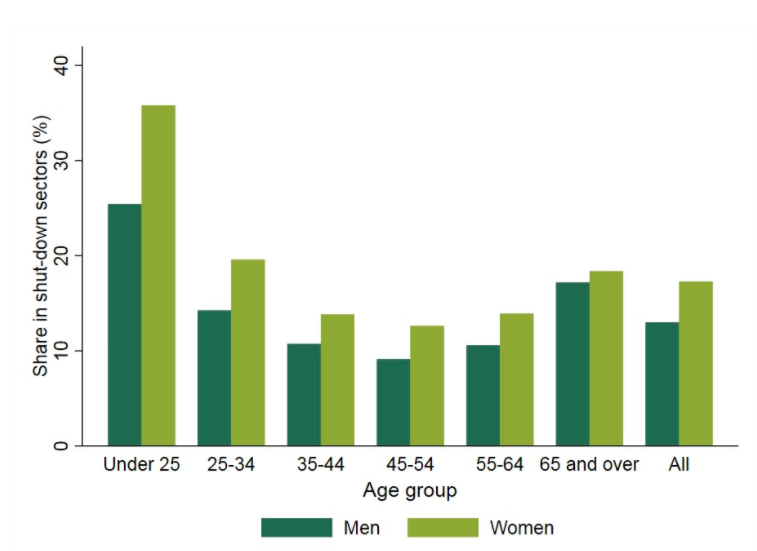Younger women especially are more likely to work in frontline sectors in the current pandemic.