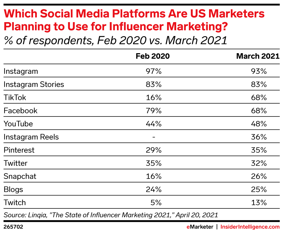 which social media platforms are us marketers planning to use for influencer marketing grin blogs