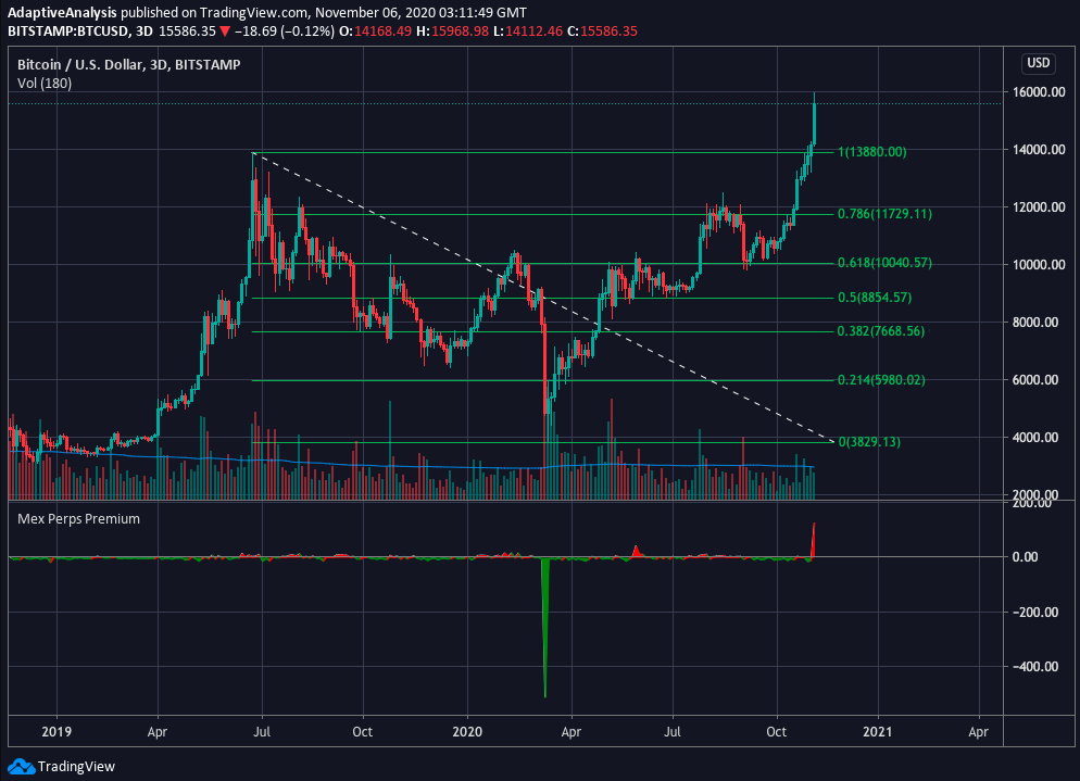 Bitcoin with fibonacci retracement levels