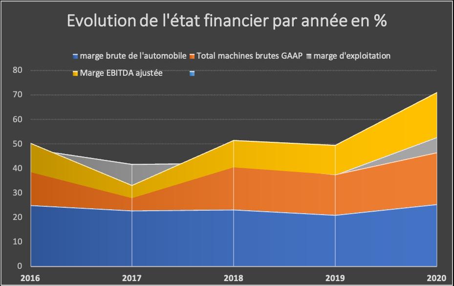 évolution état financier en %