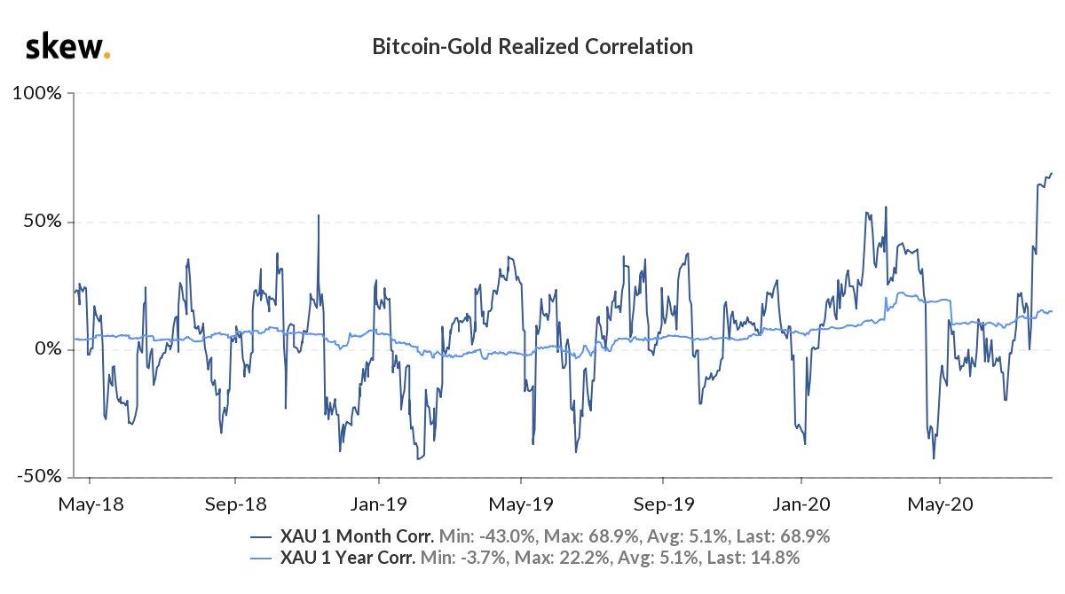 Correlação do preço do Ouro e Bitcoin