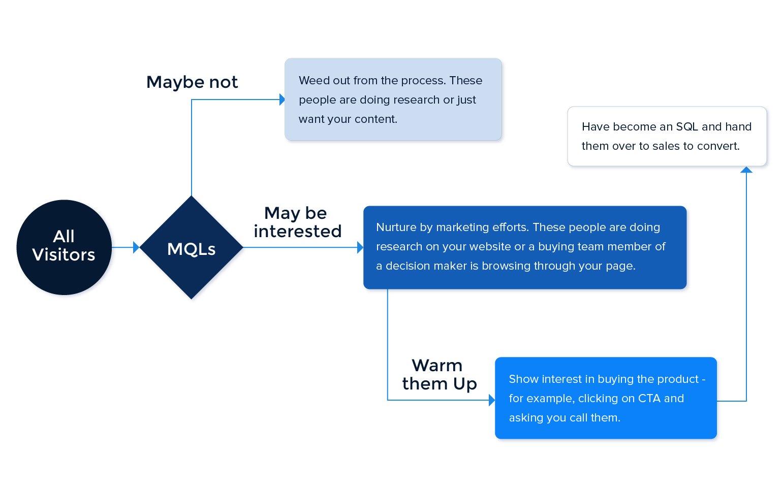 MQL vs SQL - process flowchart