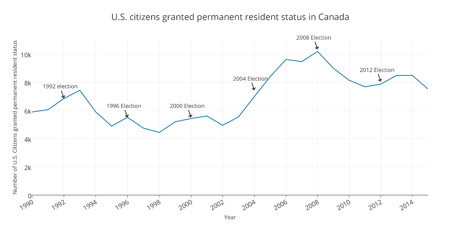 so you want to move to eh politifact because the canadian government doesn t track why people are moving we don t know the reason behind the surge