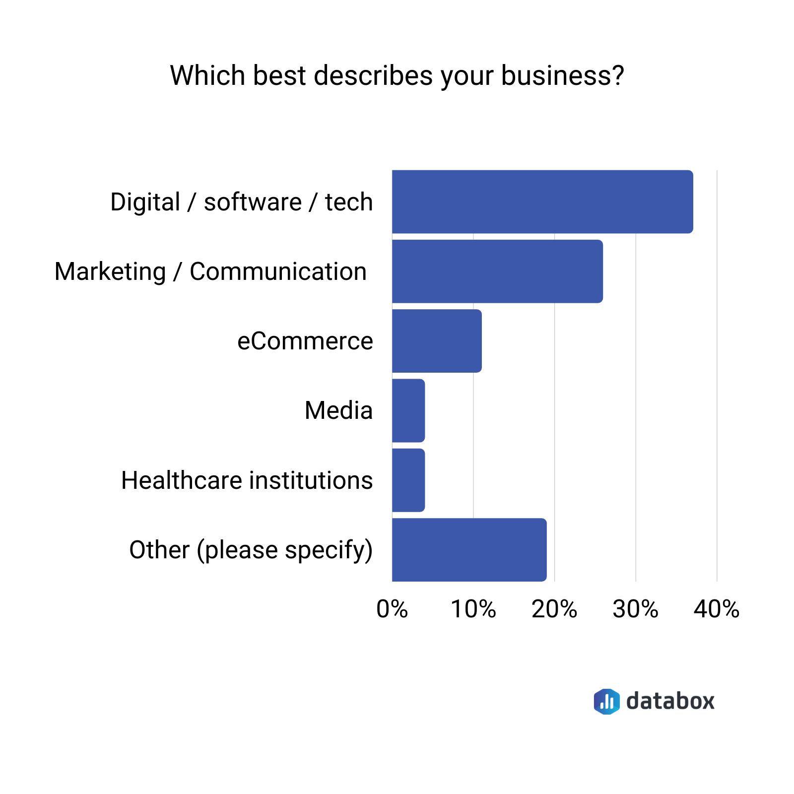 survey respondents profile graph