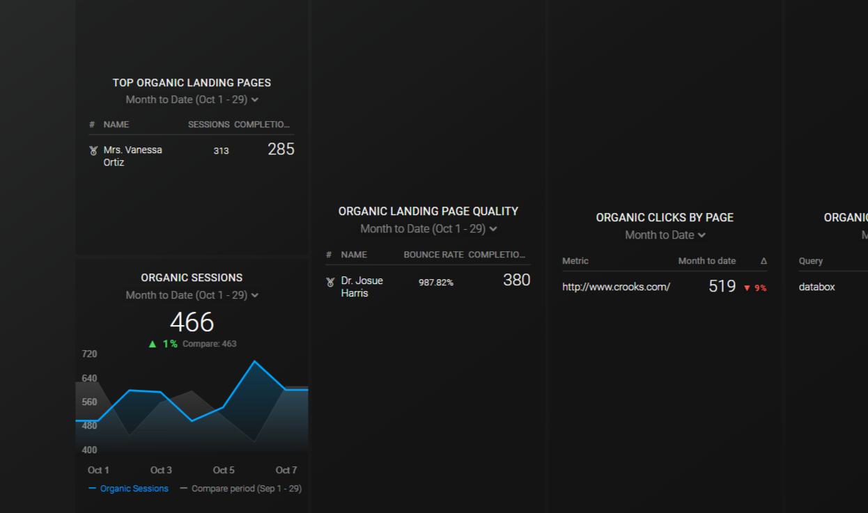 Google Analytics Landing Page SEO Dashboard Template