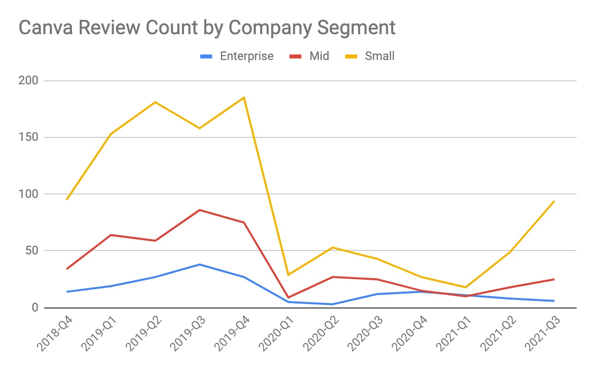 graph representing G2 review counts for Canva by company segment