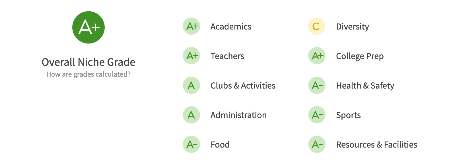 Seattle Public Schools Districts Bainbridge Island niche.com grades