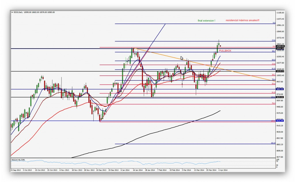 Compartirtrading Post Day Trading 2014-04-07-Ibex Diario