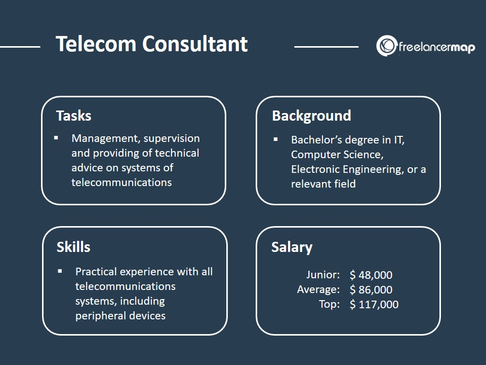 Telecom consultant role overview - tasks, background, skills and salary