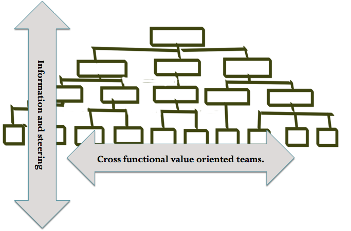 Continue reading: Why is it so difficult to bring Agile and Lean to the organisational level?