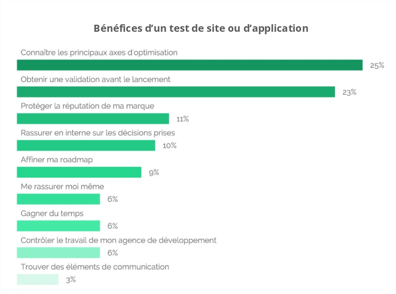 Bar-chart displaying the benefits of user testing according to digital decision-makers