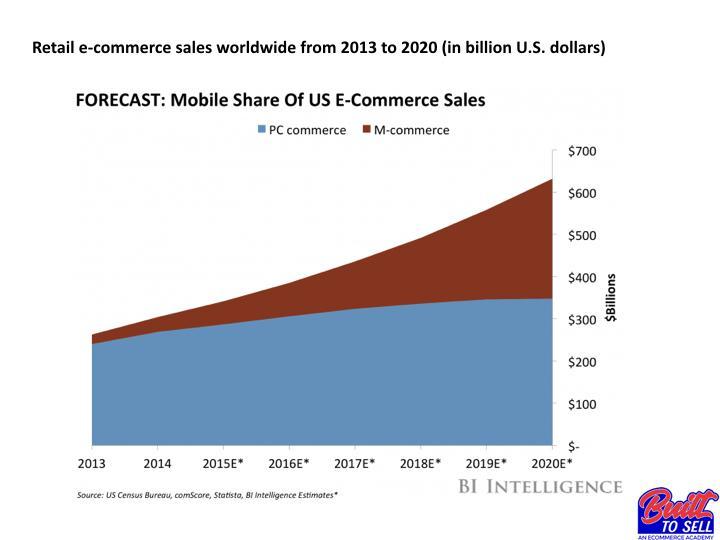 Электронная коммерция в 2020 году