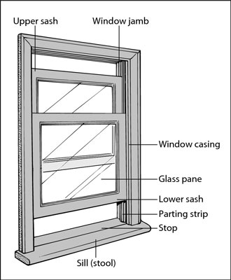 The sash is the part of the window that contains the glass pane