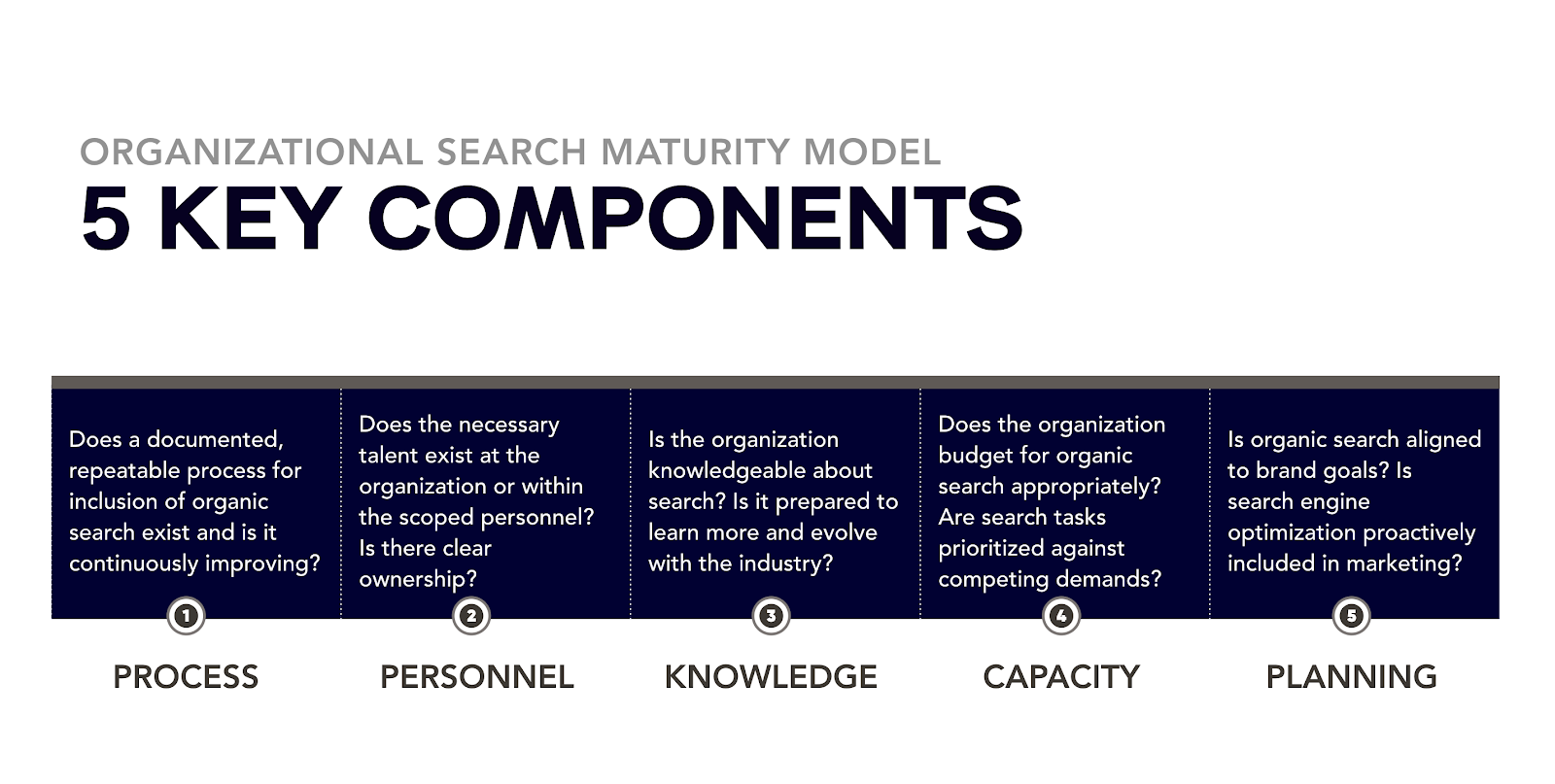 Organizational search components