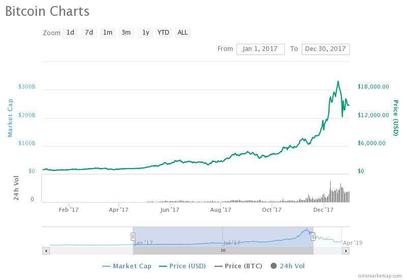 History of Bitcoin - BTC price