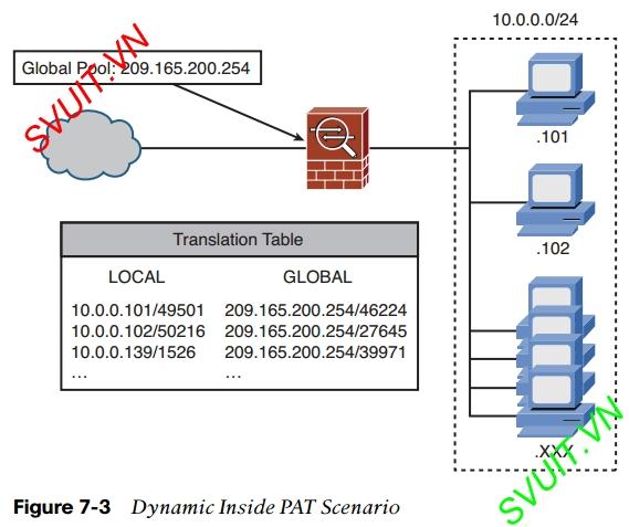Dynamic Inside PAT on ASA Cisco